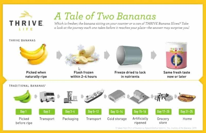 thrive-bananas